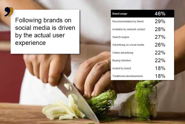 The actual user experience drives people to follow brands on social media - source and courtesy Insites Consulting