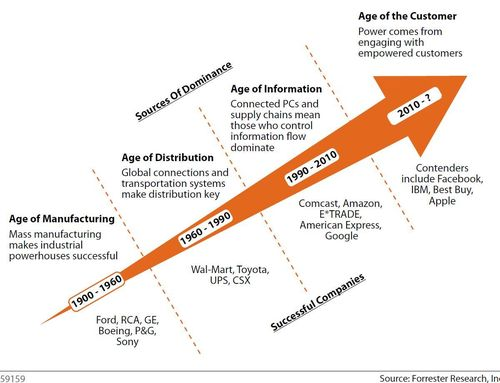 The age of the customer - engaging with empowered customers - source Forrester