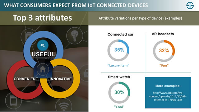 The attributes consumers mention in regards with their favorite connected devices