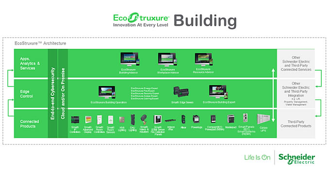 The building network and connected devices as the foundation for applications and innovations in the ongoing evolution around Schneider Electric's IoT-enabled EcoStruxure Building with the new PoE standard added to the connected products level where it further bridges the top level of building management apps, analytics and services