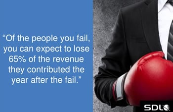The business impact of customer experience failure - source SDL slideshare - see below