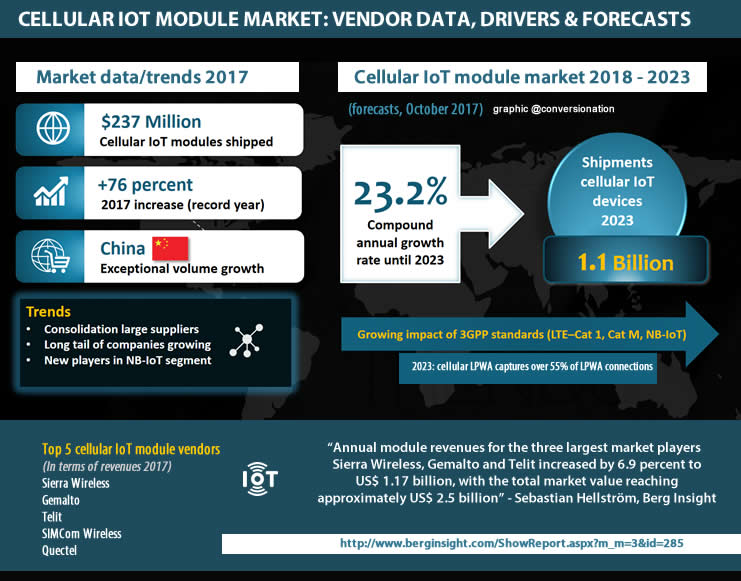 The cellular IoT module market in the age of NB-IoT and LTE-M - evolutions 2017-2023