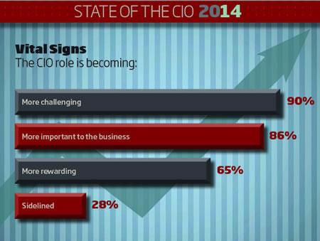 The challenging life of the CIO – source CIO.com