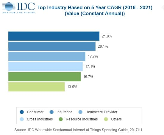 The consumer industry, insurance, healthcare providers, a mix of cross-industry IoT use cases and resources industries are expected to display the highest CAGR in Internet of Things spending until 2021 according to IDC IoT spending 2018 forecasts
