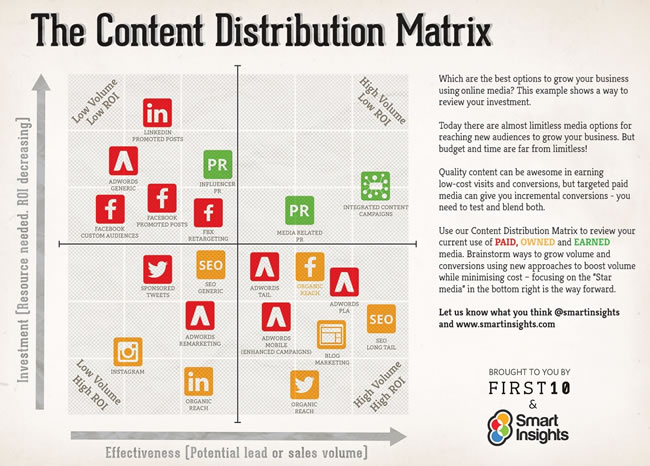 The content distribution matrix by SmartInsights