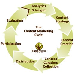 The content marketing cycle – via Langley Center for New Media – source Fusionspark media