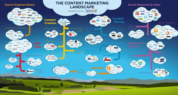 The content marketing landscape by Content Amp