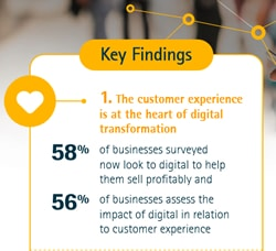 The customer experience is at the heart of digital transformation says Accenture research