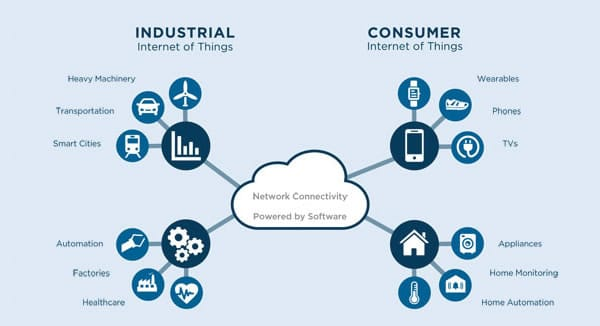 The difference between the Industrial Internet of Things and Consumer Internet of Things as depicted by Vector Software - source - courtesy Vector Software