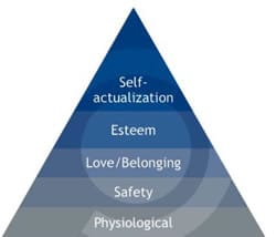 The dream of self-actualization – source The Psychology of Sharing