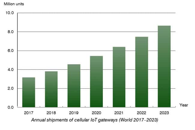 The evolution of annual shipments of cellular IoT gateways according to Berg Insight - source and more information PDF
