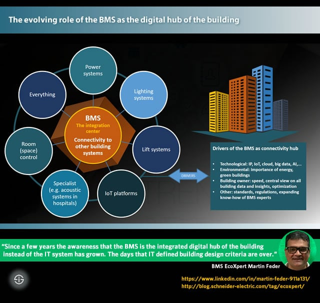 The evolving role of the BMS as the digital hub of the building connecting to other building systems with IoT and other technologies according to BMS EcoXpert Martin Feder