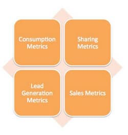 The four types of content marketing metrics that matter according to Jay Baer- read the blog post