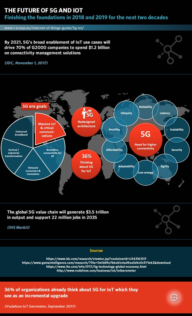 The future of 5G and IoT