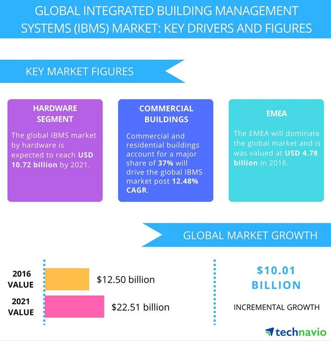 The global integrated building management systems market until 2021 according to Technavio - source