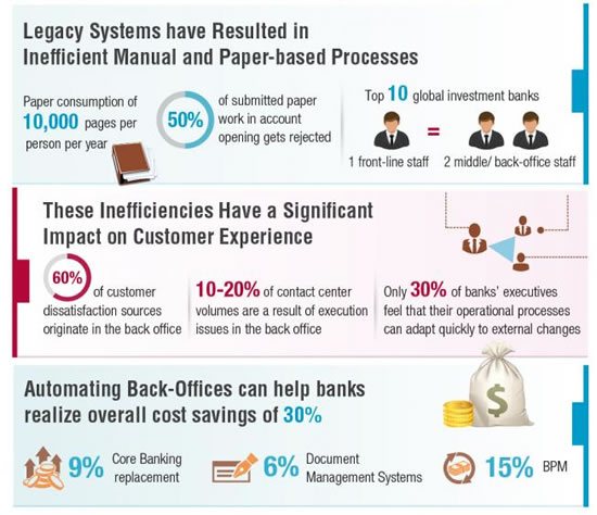 The impact of back-office process inefficiencies on the customer experience - CapGemini Consulting as used on InformationDynamix - source and full infographic