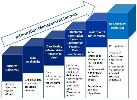 The information management journey according to KPMG