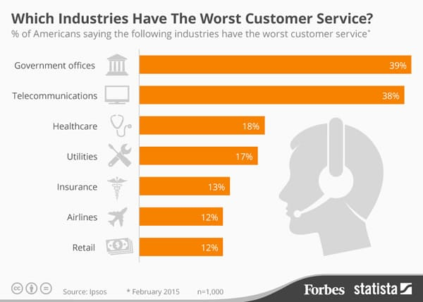 The insurance industry ranks among the industries with the worst customer service in the US - Ipsos via Forbes