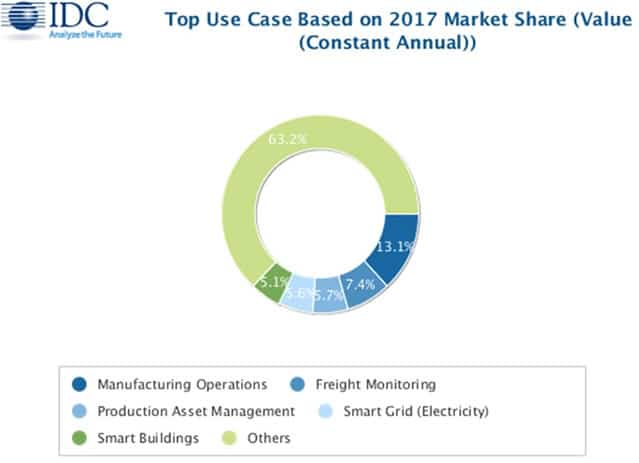 The main IoT use cases based on 2017 market share - source IDC WorldWide Semmiannual Internet of Things Guide press release June 2017
