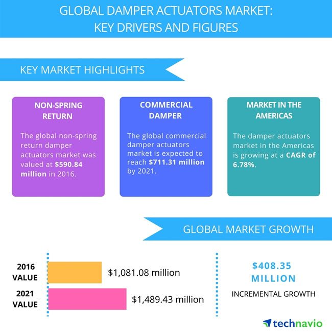 The market of global damper actuators - one of several types of actuators in HVAC systems - is poised to reach a value of $1,489.43 million according to Technavio (press release October 2017)