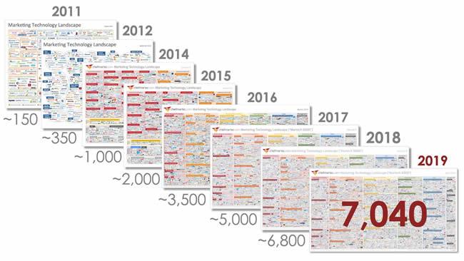 The martech landscape 2011 - 2019 - peak martech landscape but no peak martech says Scott Brinker