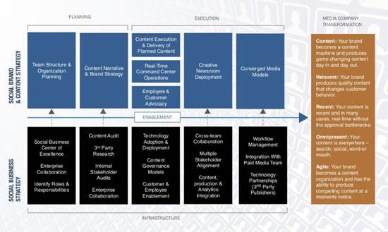 The Media company transformation