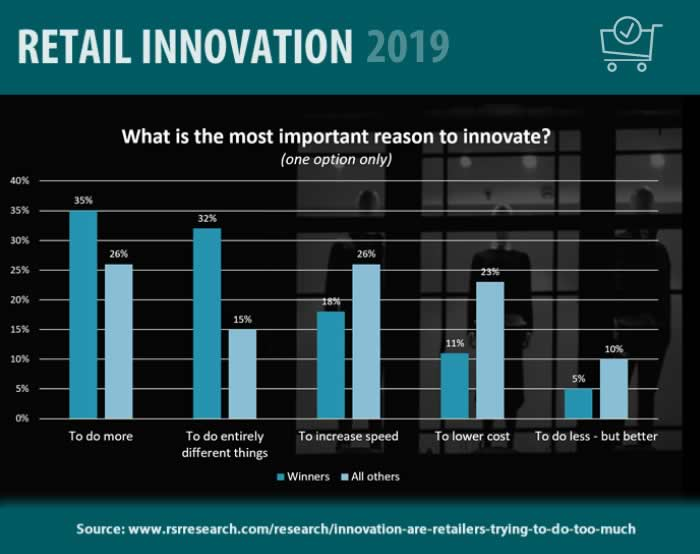 The most important reasons for retail innovation - RSR Research - source data and more context