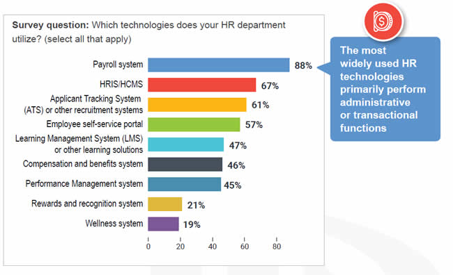 The most widely used HR technologies primarily perform administrative or transactional functions with payroll systems leading the pack - more information source and full report