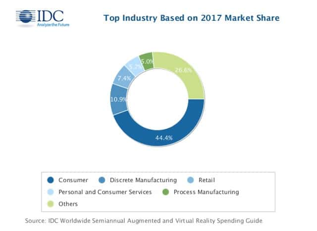 The place of discrete manufacturing and process manufacturing in AR and VR spending for 2017 according to February 2017 forecasts