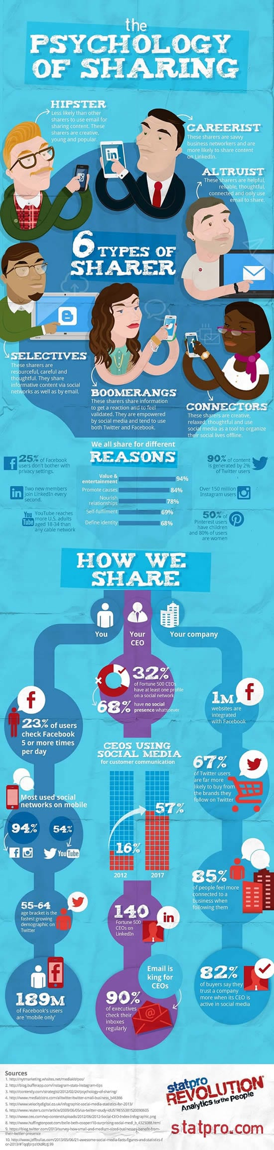 The psychology of sharing – infographic by StatPro via MarketingProfs – click to view larger version