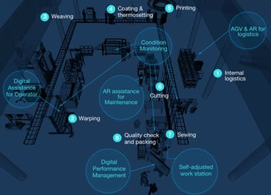 The realistic factory ennvironment offered in the Digital Capability Center Aachen - courtesy DCC Aachen and McKinsey - full picture and more info here