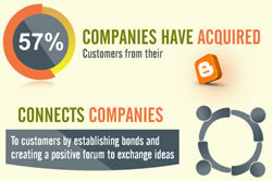 The role of the blog – source infographic why blogging matters via MyCustomercom