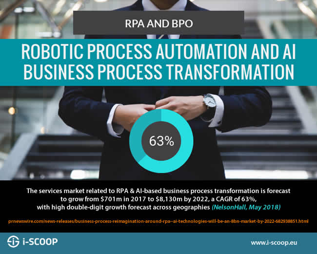 The services market related to RPA and AI-based business process transformation is forecast to grow from USD701m in 2017 to USD8130m by 2022 says BPO research firm NelsonHall