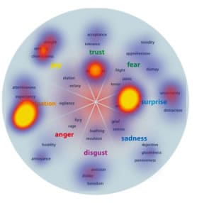 """The six emotions Bryan Kramer mentions in his blog post """"The Emotions of Social Sharing"""""""