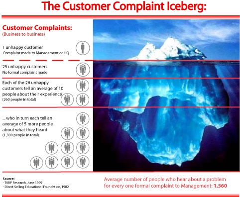 he so-called customer complaint iceberg - via Adrian Winscoe