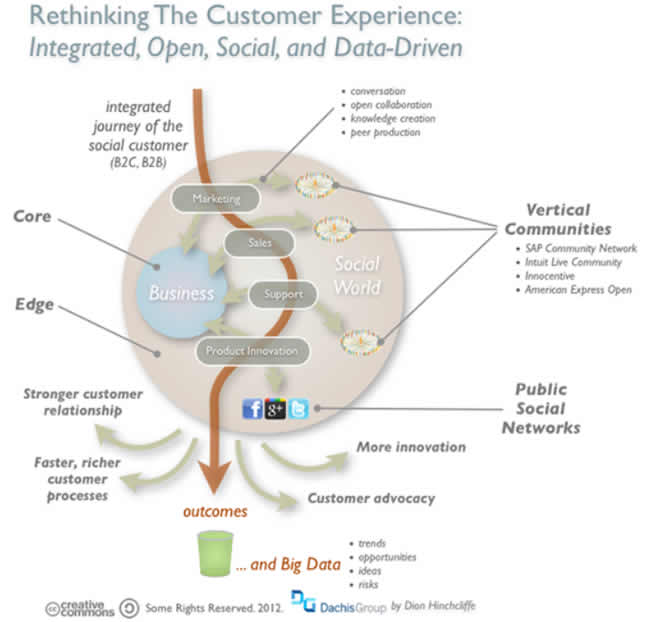 The social customer experience – source Dion Hinchcliffe