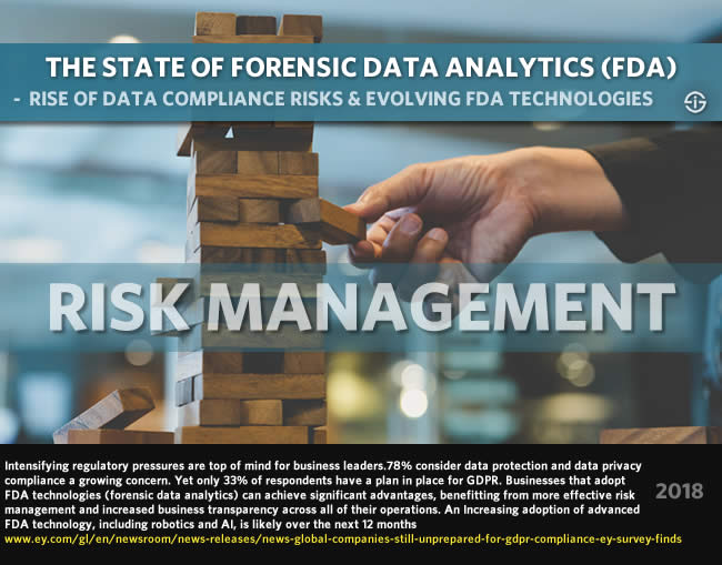 The state of forensic data analytics - rise of data protection and data privacy compliance risks and evolving FDA technologies with robotic process automation and artificial intelligence 2018