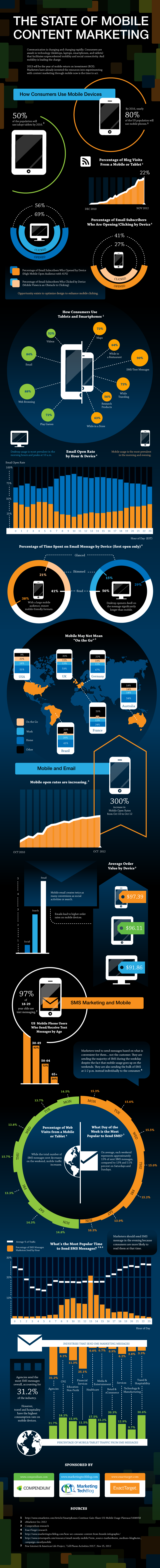 The state of mobile content marketing infographic – click for larger version