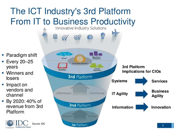 The third platform as envisioned by IDC in 2007 - source