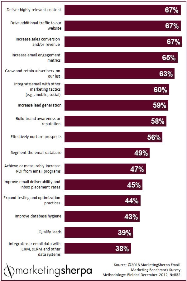 The top email marketing goals according to a 2013 poll by MarketingSherpa