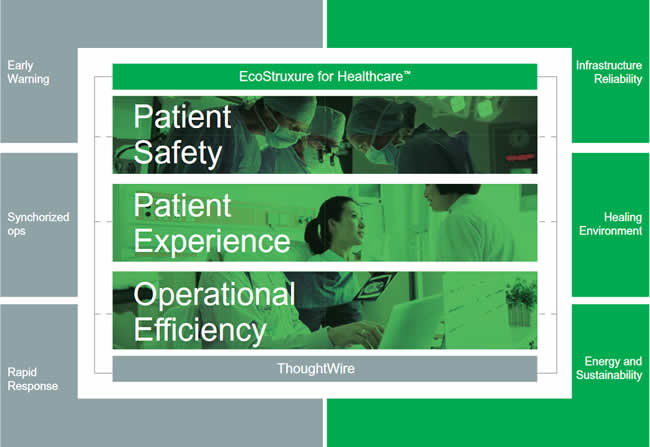 ThoughtWire and Schneider Electric digital twin hospital