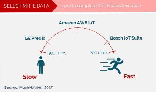Time for IoT platforms to complete MachNation IoT platform testing tasks - source