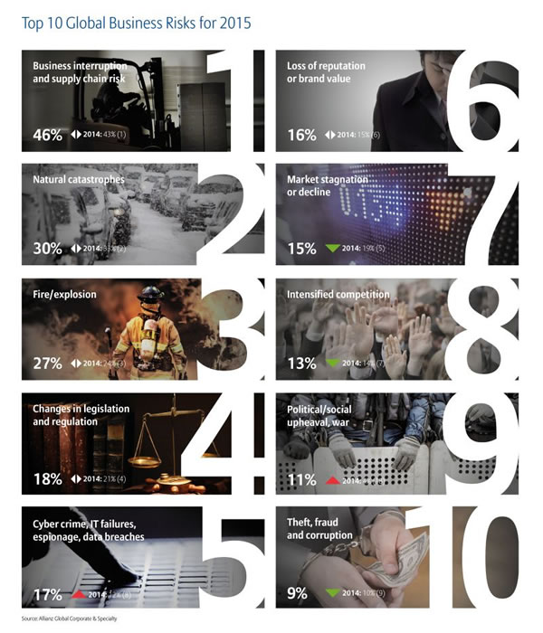 Top 10 Global Business Risks for 2015 according to Allianz - click for larger image