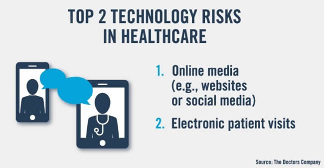 Top 2 technology risks in healthcare 2019 per The Doctors Company survey of 47 US top providers and medical societies