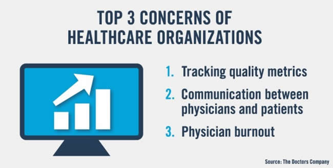 Top 3 concerns of US healthcare organizations in 2019 per The Doctors Company: 1) tracking quality metrics, 2) communication between physicians and patients, 3) physician burnout - source and more information
