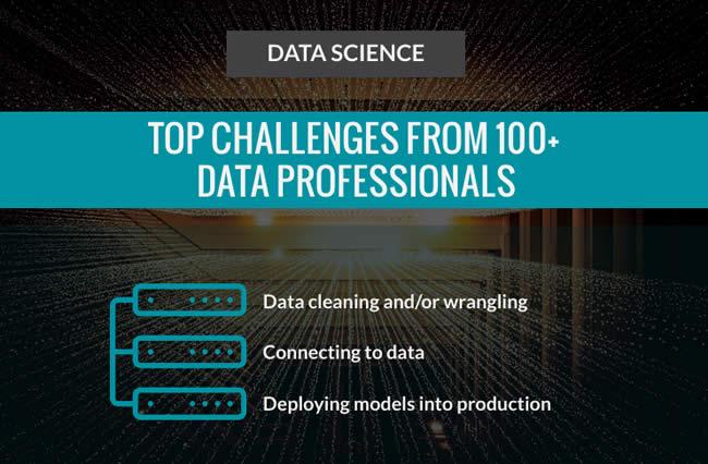 Top challenges of data professionals and impact on enterprise ai - data cleaning data wrangling connecting to data deploying models to production