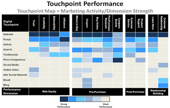 Touchpoint Performance Model - source: iMedia