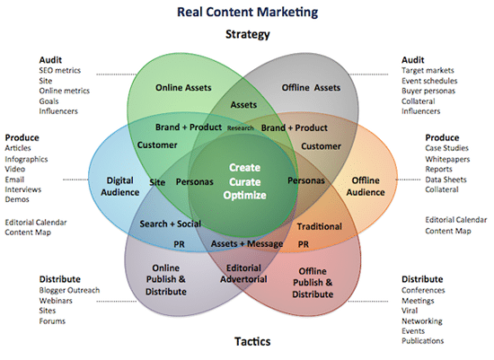 ypical elements of a content marketing strategy – source Media Crush