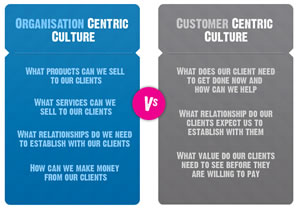 UK Agency D. compares organization-centric and customer-centric in a post on inbound marketing