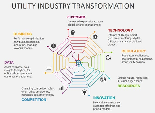 Utility industry in digital transformation